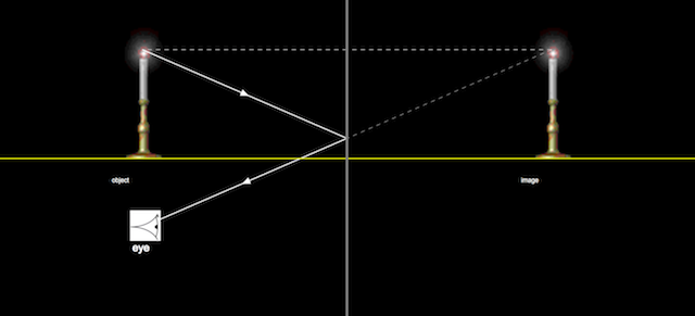 Simple ray diagram for mirrors javascript html5 applet simulation simple ray diagram maker ccuart Images