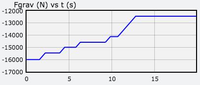 Fgrav-graph