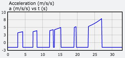 ay-graph