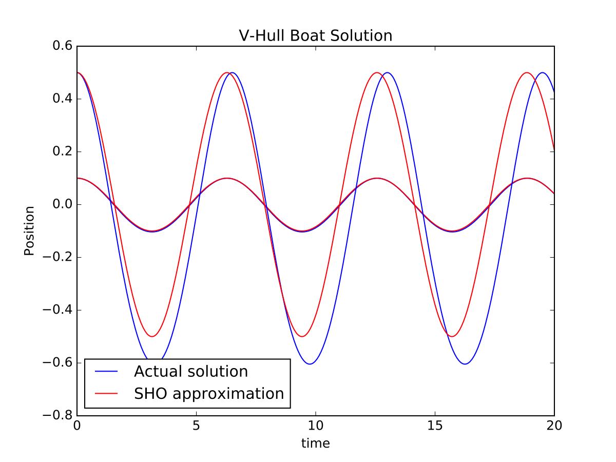 Solution to the V-hull boat oscillation