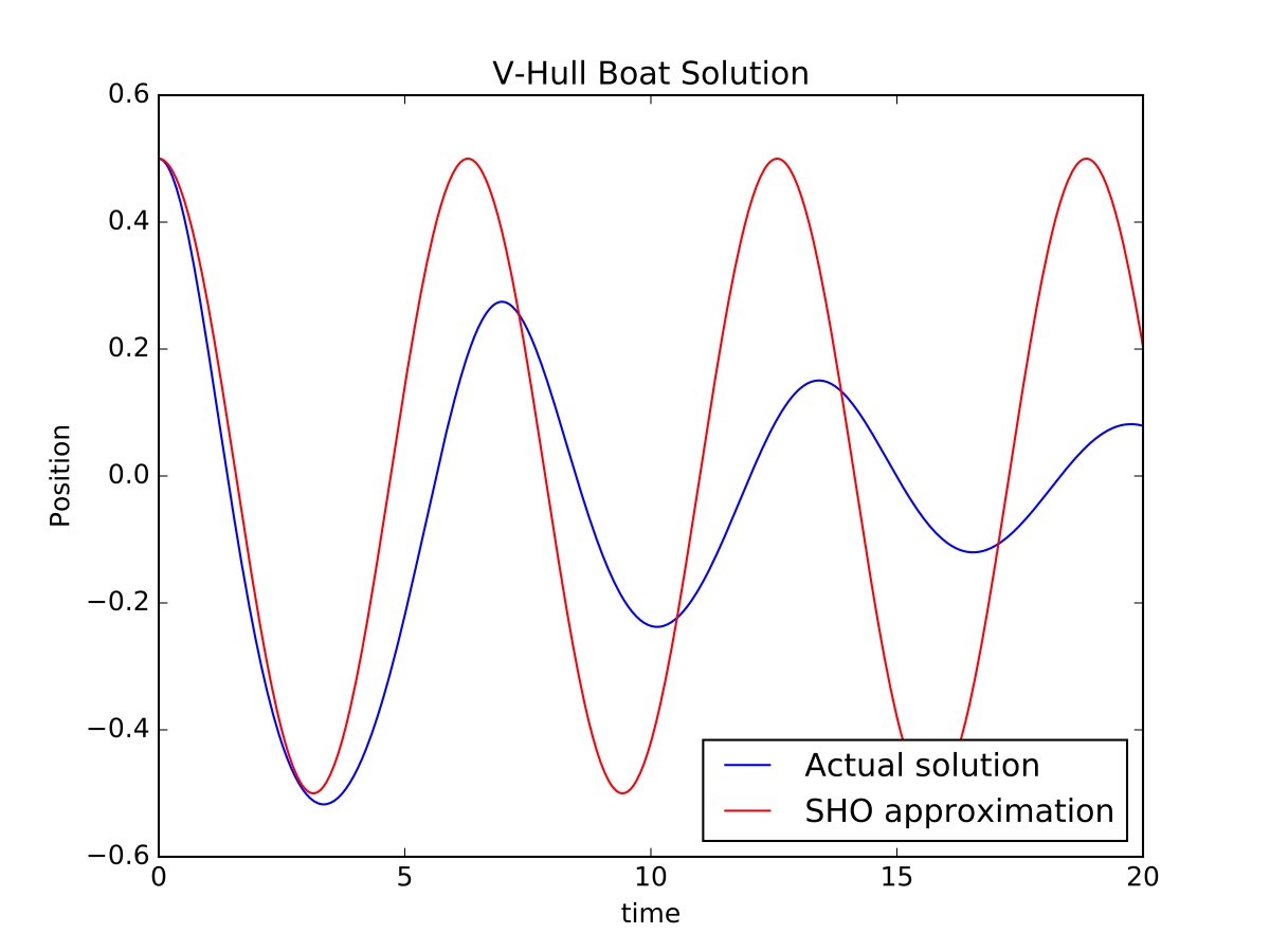 Solution to the V-hull boat oscillation with damping