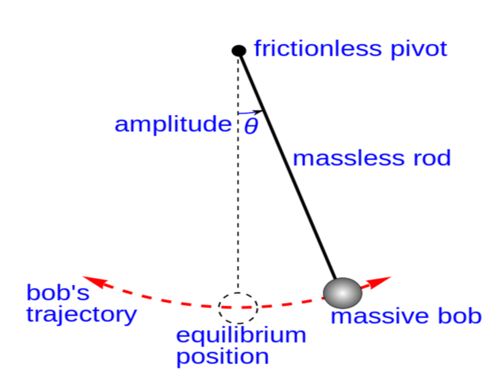 We study a pendulum - the amplitude of oscillations
